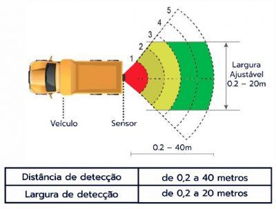 Range de Detecção