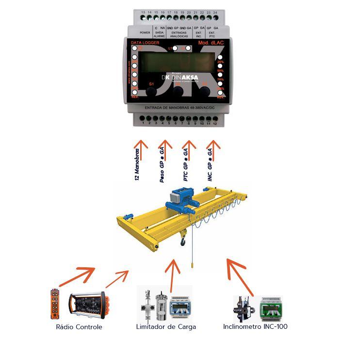 Conectividade com Radio Controle, Limitador e Inclinômetro