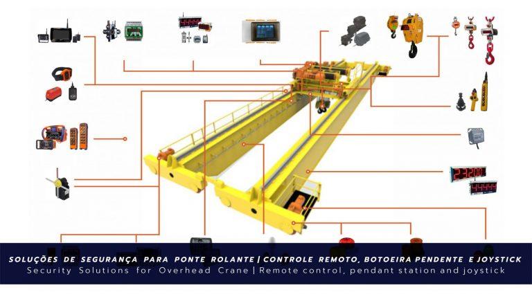 Soluções para Ponte Rolante   Controle Remoto, Botoeira, Joystick